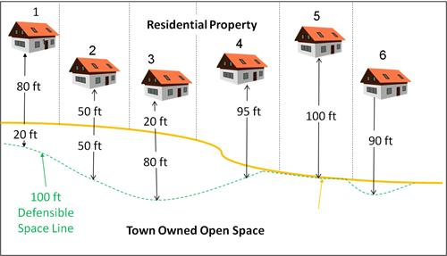 Defensible Space Zone diagram